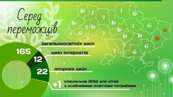 10 шкіл з Кіровоградщини отримають компостери для переробки харчових відходів - 1 - Життя - Без Купюр
