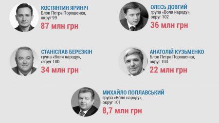 На що торік Кіровоградщина отримувала державні кошти, та як на цьому піаряться нардепи?