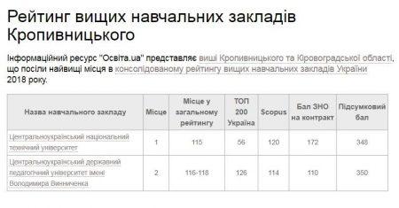 Два університети з Кропивницького ввійшли до консолідованого рейтингу вишів України 2018