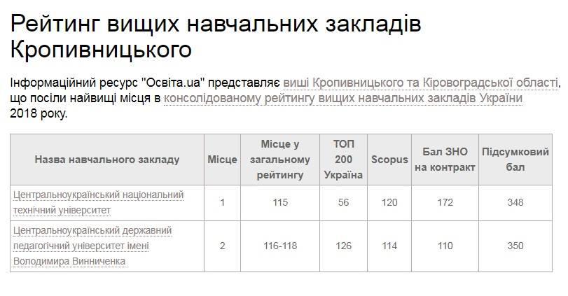 Без Купюр Кропивницький - Життя - Два університети з Кропивницького ввійшли до консолідованого рейтингу вишів України 2018 Фотографія 1