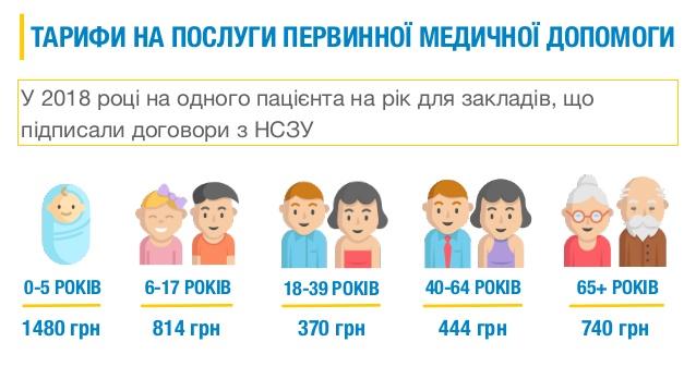 МОЗ оприлюднив перелік медпослуг, що безкоштовно надаватимуться на «первинці» - 2 - Здоров'я - Без Купюр