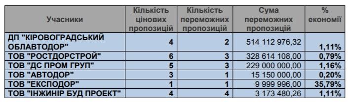 Аналіз закупівель дорожніх робіт на Кіровоградщині - 2 - За кермом - Без Купюр