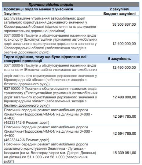 Аналіз закупівель дорожніх робіт на Кіровоградщині - 3 - За кермом - Без Купюр