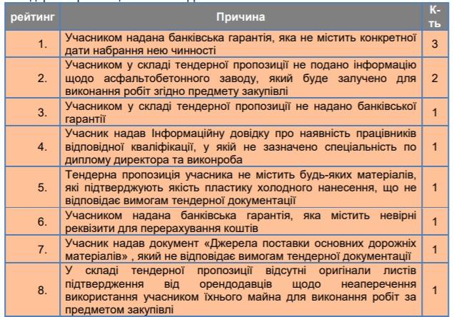 Аналіз закупівель дорожніх робіт на Кіровоградщині - 4 - За кермом - Без Купюр