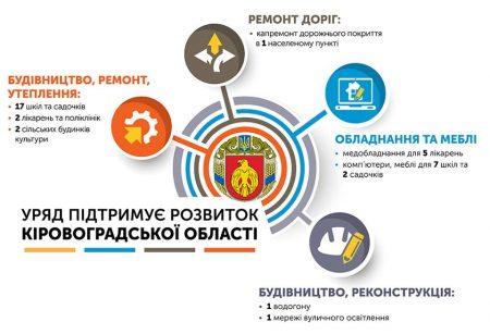 Перелік об'єктів, на які Кіровоградщина отримає фінансування з держбюджету