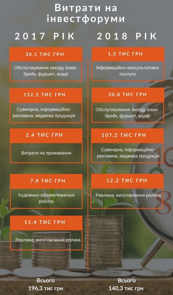 Без Купюр TIME to INVEST: скільки витратили і заробили на інвестиційних форумах у Кропивницькому. ІНФОГРАФІКА Бізнес  Кропивницький інвестиційний форум інвестиції TIME to INVEST