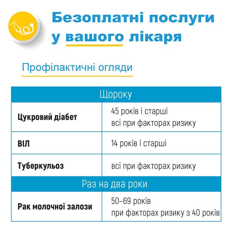 Які безоплатні послуги повинен надавати лікар, з яким ви підписали декларацію - 5 - Здоров'я - Без Купюр