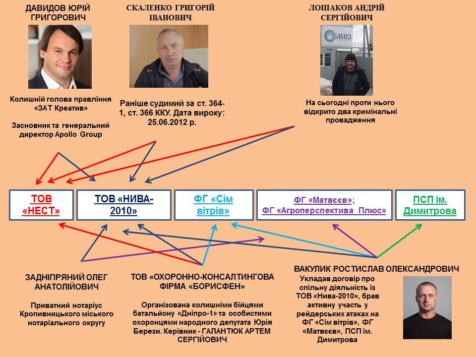 Поліція оголосила у розшук екс-голову правління ПрАТ «Креатив» Юрія Давидова - 2 - Рейдерство - Без Купюр