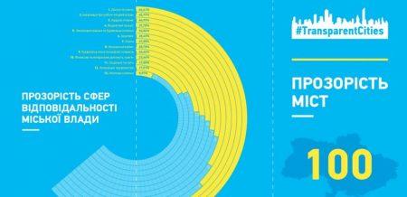 Нові сервіси й відкриті дані: громадські активісти прозвітували про реалізацію плану підвищення прозорості Кропивницького