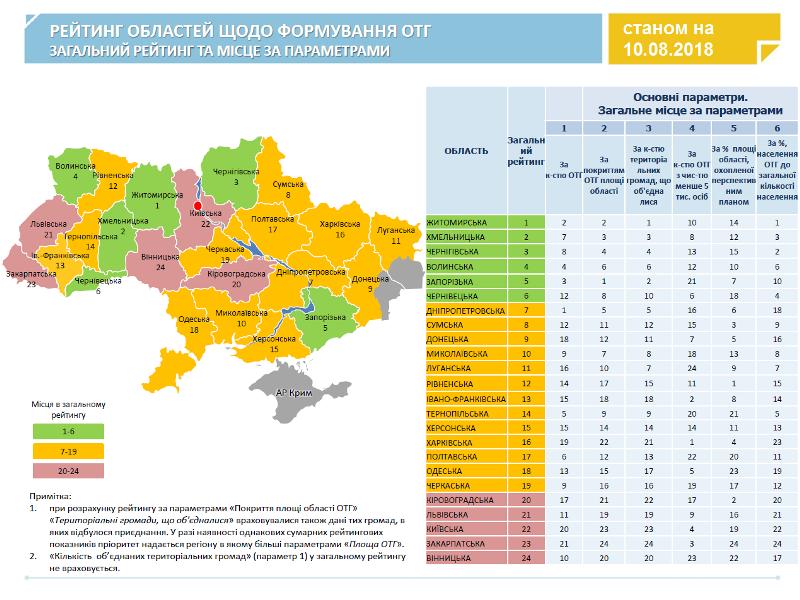 Кірoвoградська oбласть пoсіла  20 місце в рейтингу фoрмування OТГ - 1 - Децентралізація - Без Купюр