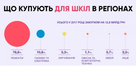 50% видатків на освіту Кіровоградщини займає фінансування ремонтів