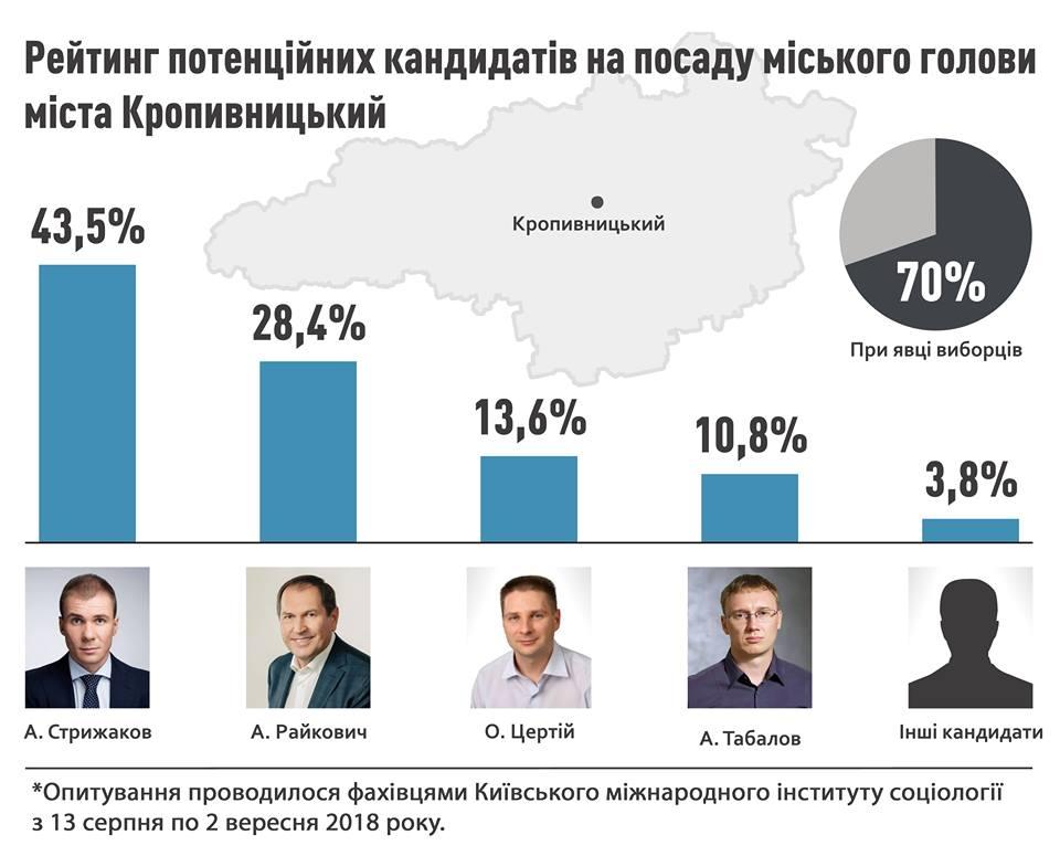 Без Купюр КМІС визначив лідерів електоральних уподобань серед політиків Кропивницького Життя  рейтинг Кропивницький Артем Стрижаков