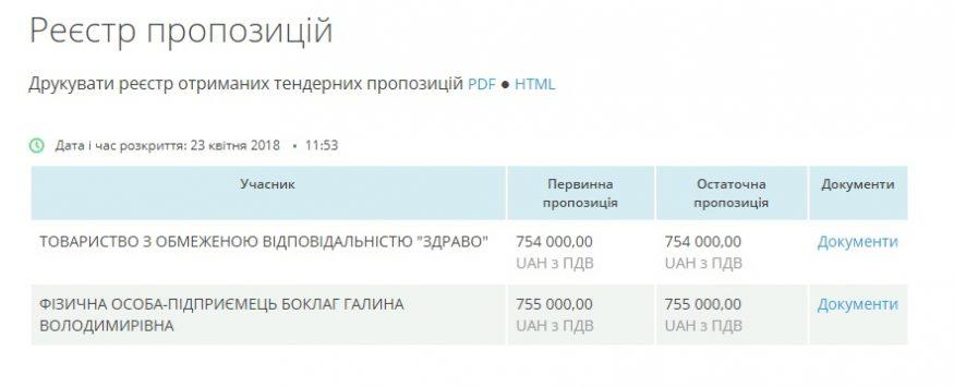 Ціна не для всіх: особливості закупівлі медобладнання на Кіровоградщині - 1 - Розслідування - Без Купюр