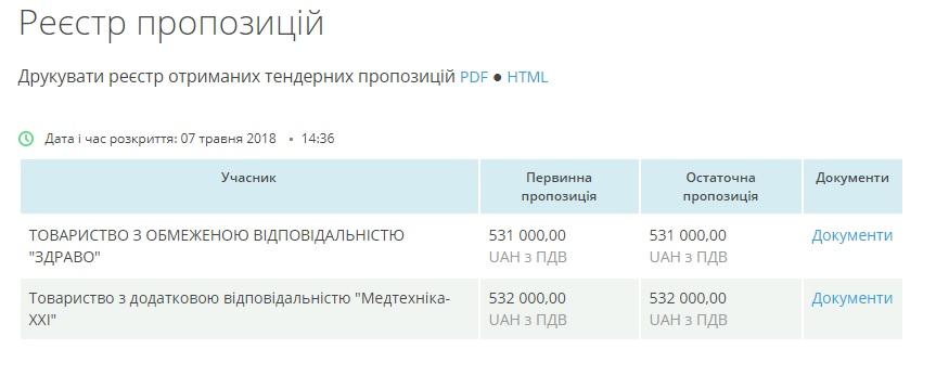 Ціна не для всіх: особливості закупівлі медобладнання на Кіровоградщині - 5 - Розслідування - Без Купюр
