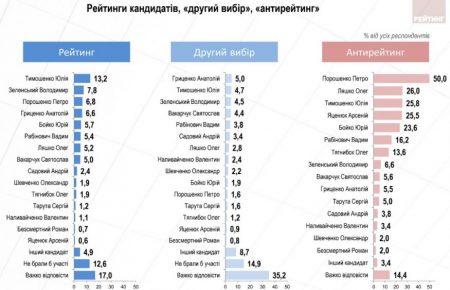 Моніторинг електоральних настроїв українців: вересень 2018