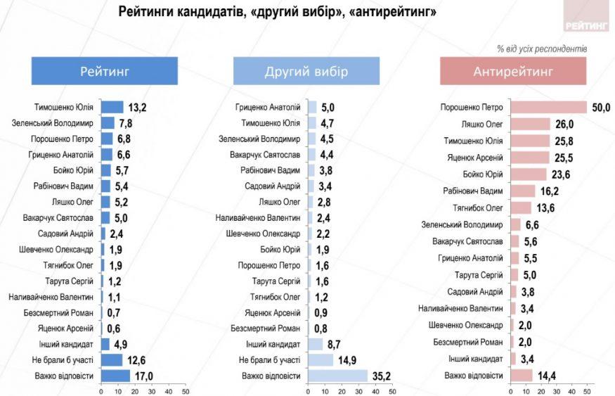 Без Купюр Моніторинг електоральних настроїв українців: вересень 2018 Політика  рейтинг електоральні настрої група рейтинг