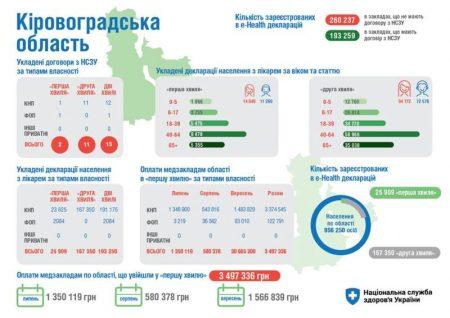 Менше половини жителів Кіровоградщини зареєстрували e-Health декларації