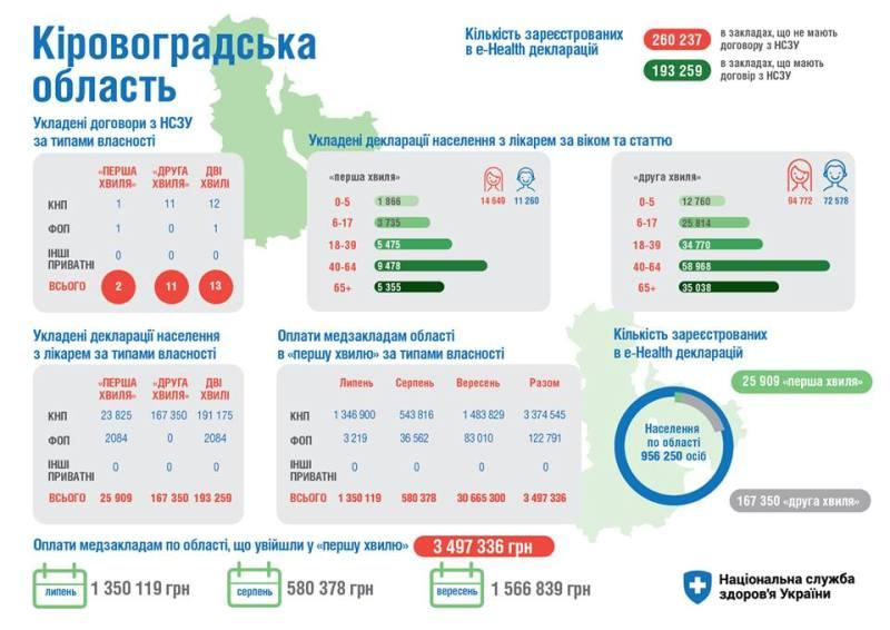 Без Купюр Менше половини жителів Кіровоградщини зареєстрували e-Health декларації Здоров'я  Кіровоградщина декларації eHealth