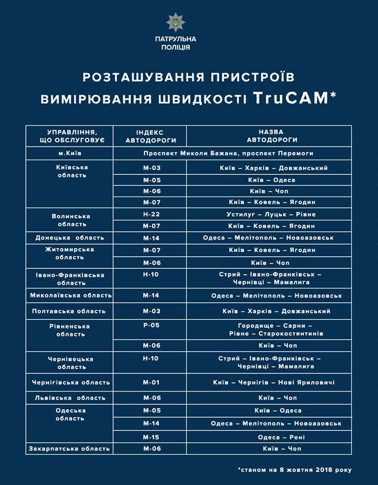 Без Купюр | За кермом | На Кіровоградщині ще немає пристроїв фіксації швидкості на дорогах 2