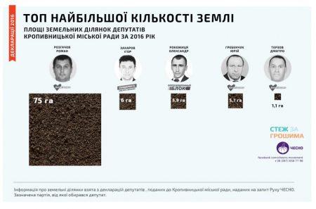 """Зимовий """"урожай"""" головного латифундиста міськради Кропивницького"""