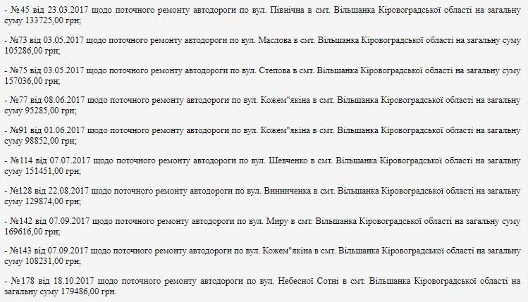 Без Купюр У Кропивницькому суд визнав недійсними 10 «дорожніх» договорів через уникнення відкритих торгів Закупівлі  ремонт доріг Кіровоградщина закупівлі