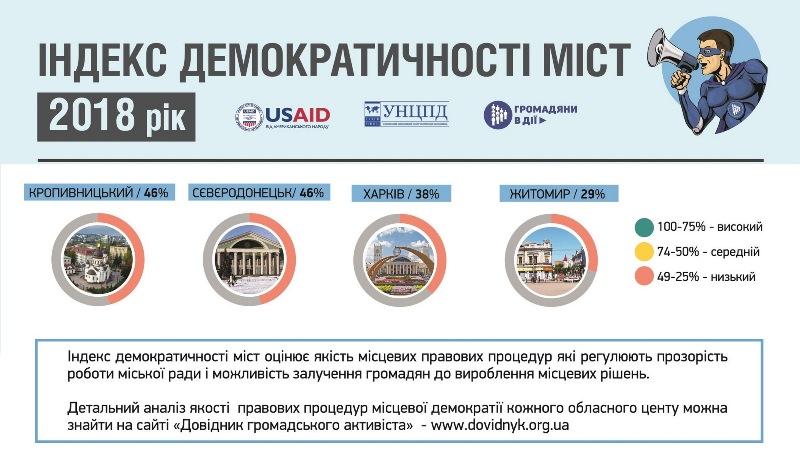 Кропивницький мaє низький iндекс демокрaтичностi серед укрaїнських мiст - 1 - Життя - Без Купюр