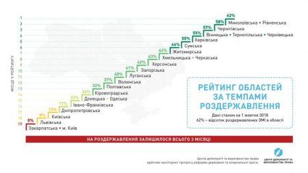 3 місяці на роздержавлення: Кіровоградщина у хвості рейтингу реформування преси