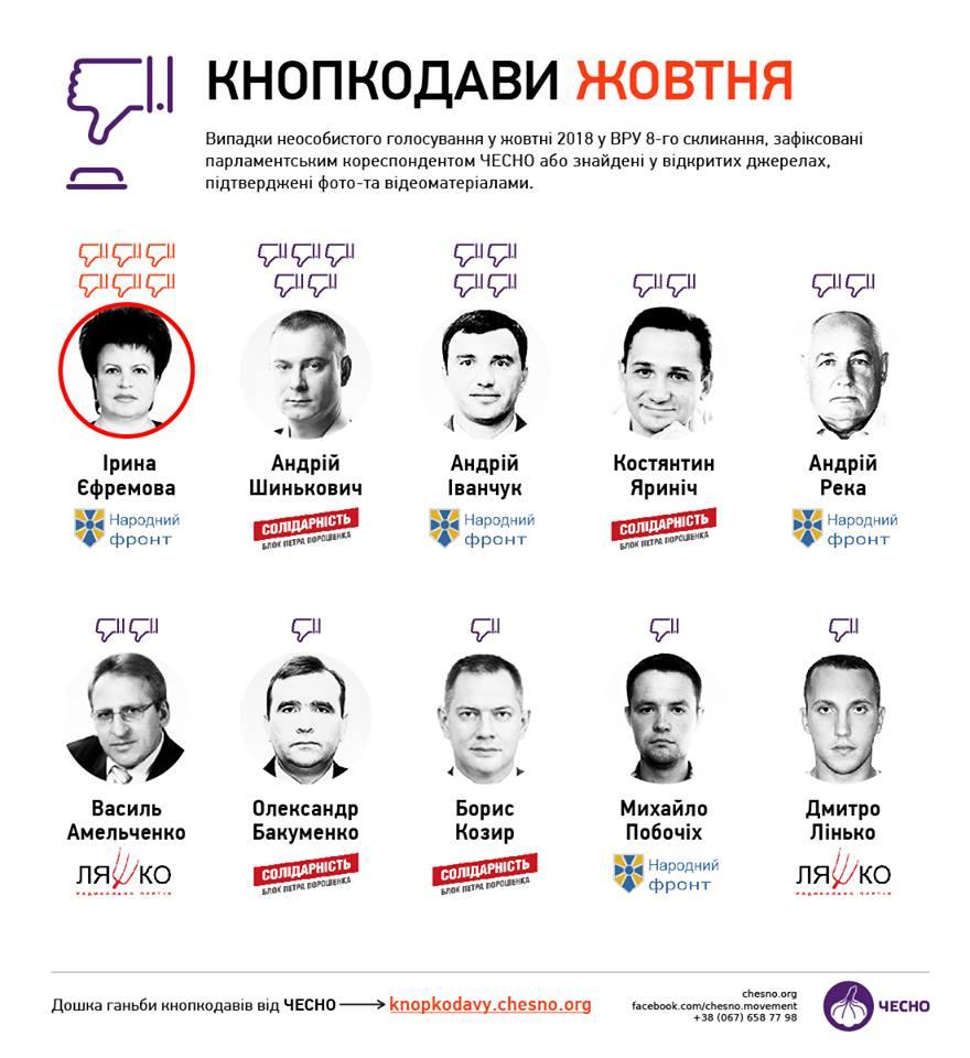 Двох нардепів з Кропивницького піймали на кнопкодавстві. ВІДЕО - 1 - Політика - Без Купюр