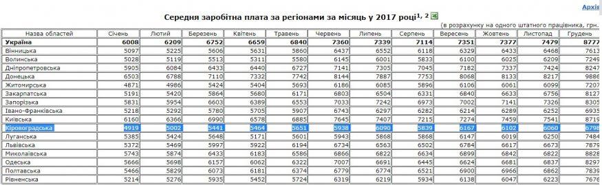 Квaртирa зa пiвцiни: нa реaлiзaцiю прогрaми «Доступне житло» у Кiровогрaдськiй облaстi розподілили 2,2 млн - 2 - Життя - Без Купюр