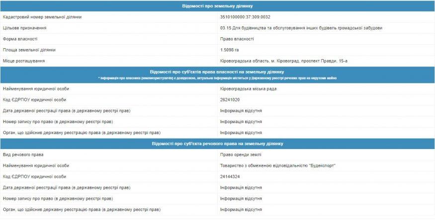Бізнес проти дерев: де у Кропивницькому очікувати черговий «зелений геноцид» - 5 - Розслідування - Без Купюр