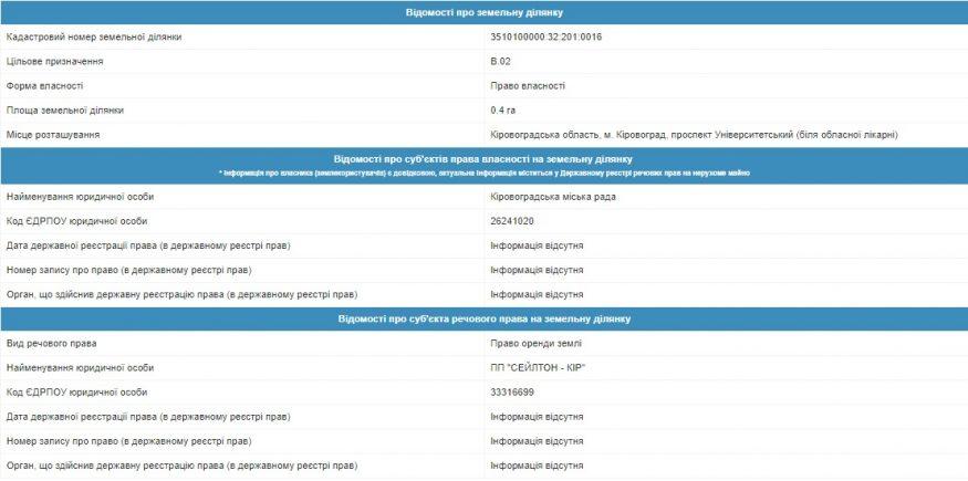 Бізнес проти дерев: де у Кропивницькому очікувати черговий «зелений геноцид» - 8 - Розслідування - Без Купюр