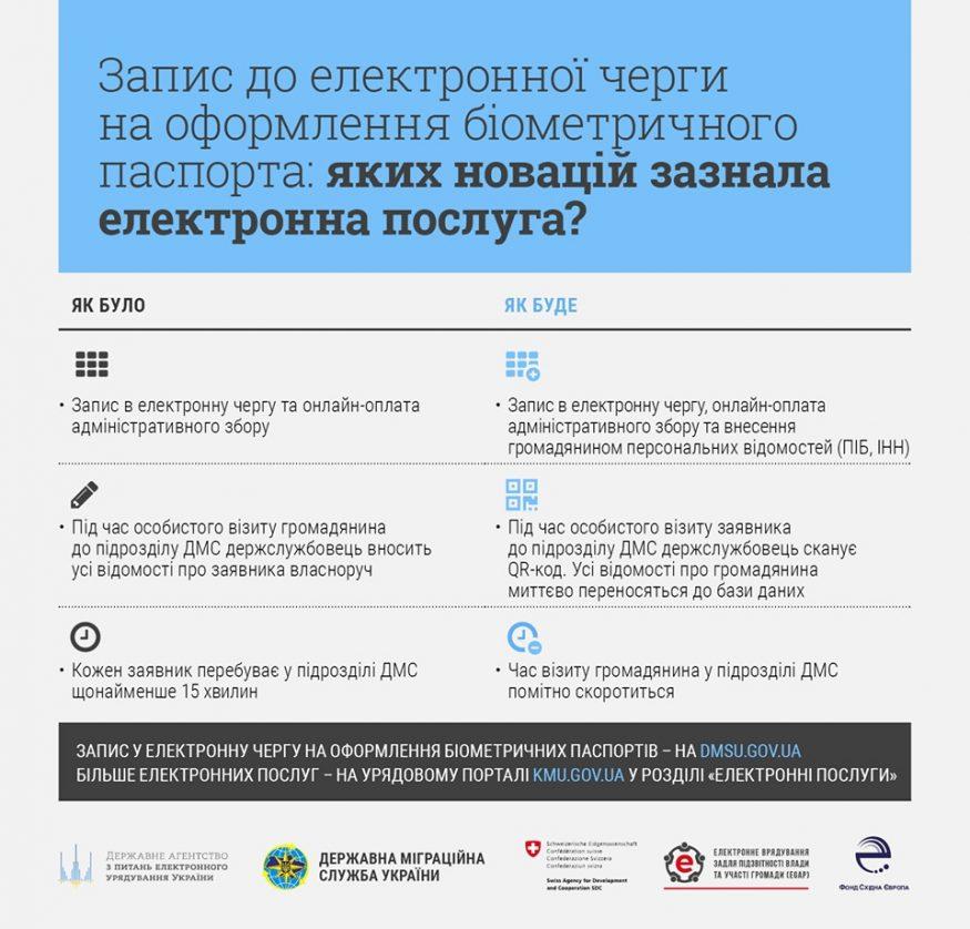 Без Купюр Заяву на оформлення біометричного паспорта тепер можна заповнити онлайн Життя  оформлення онлайн біометричні документи