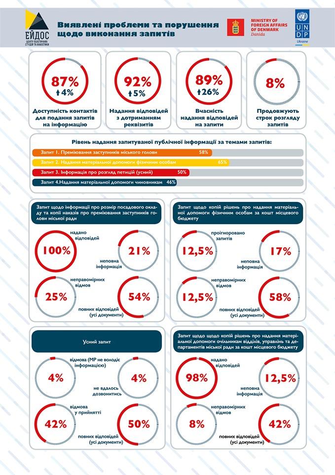 Кропивницька міська рада у хвості рейтингу доступності публічної інформації - 2 - Життя - Без Купюр