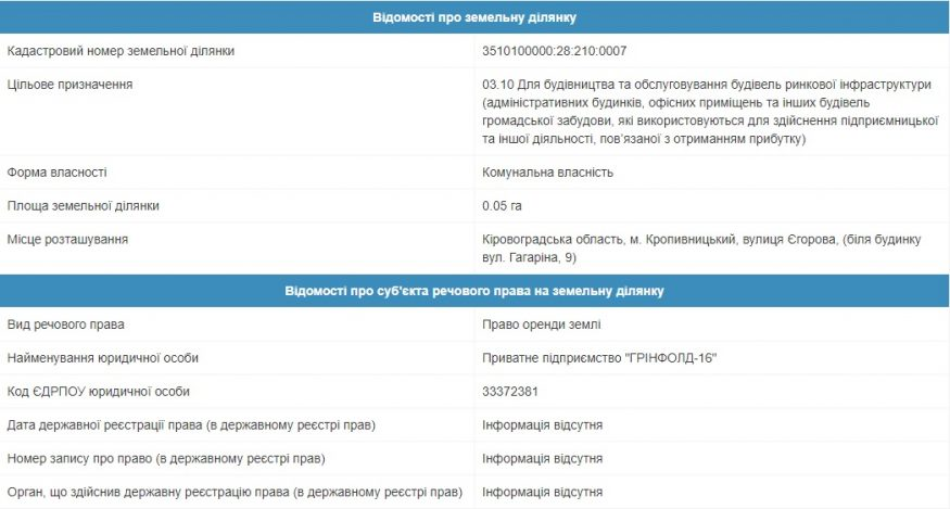Бізнес проти дерев: де у Кропивницькому очікувати черговий «зелений геноцид» - 10 - Розслідування - Без Купюр