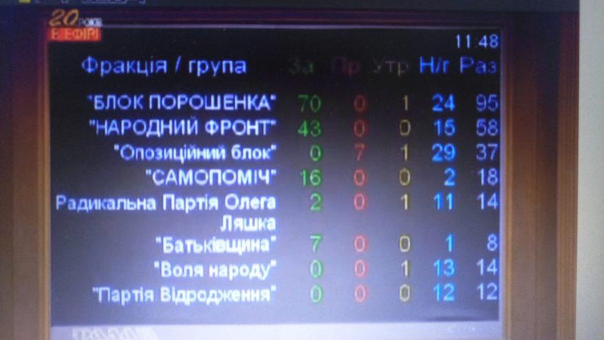 Верховна Рада не дала згоди на притягнення до відповідальності Березкіна - 2 - Життя - Без Купюр