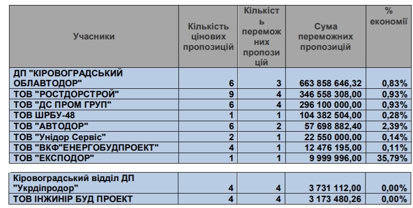 Аналіз закупівель дорожніх робіт на Кіровоградщині показав мізерну економію на тендерах 1