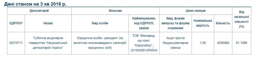Чверть аптечного ринку Кіровоградщини контролює сім'я екс-нардепа Шарова. Хто ще є на ринку? 1