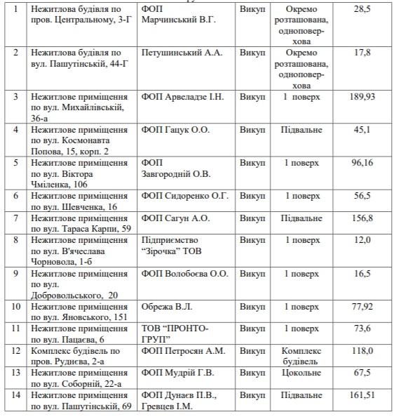 Під приватизацію віддали ще 14 комунальних приміщень у Кропивницькому - 1 - Життя - Без Купюр
