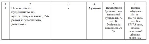 Під приватизацію віддали ще 14 комунальних приміщень у Кропивницькому - 2 - Життя - Без Купюр