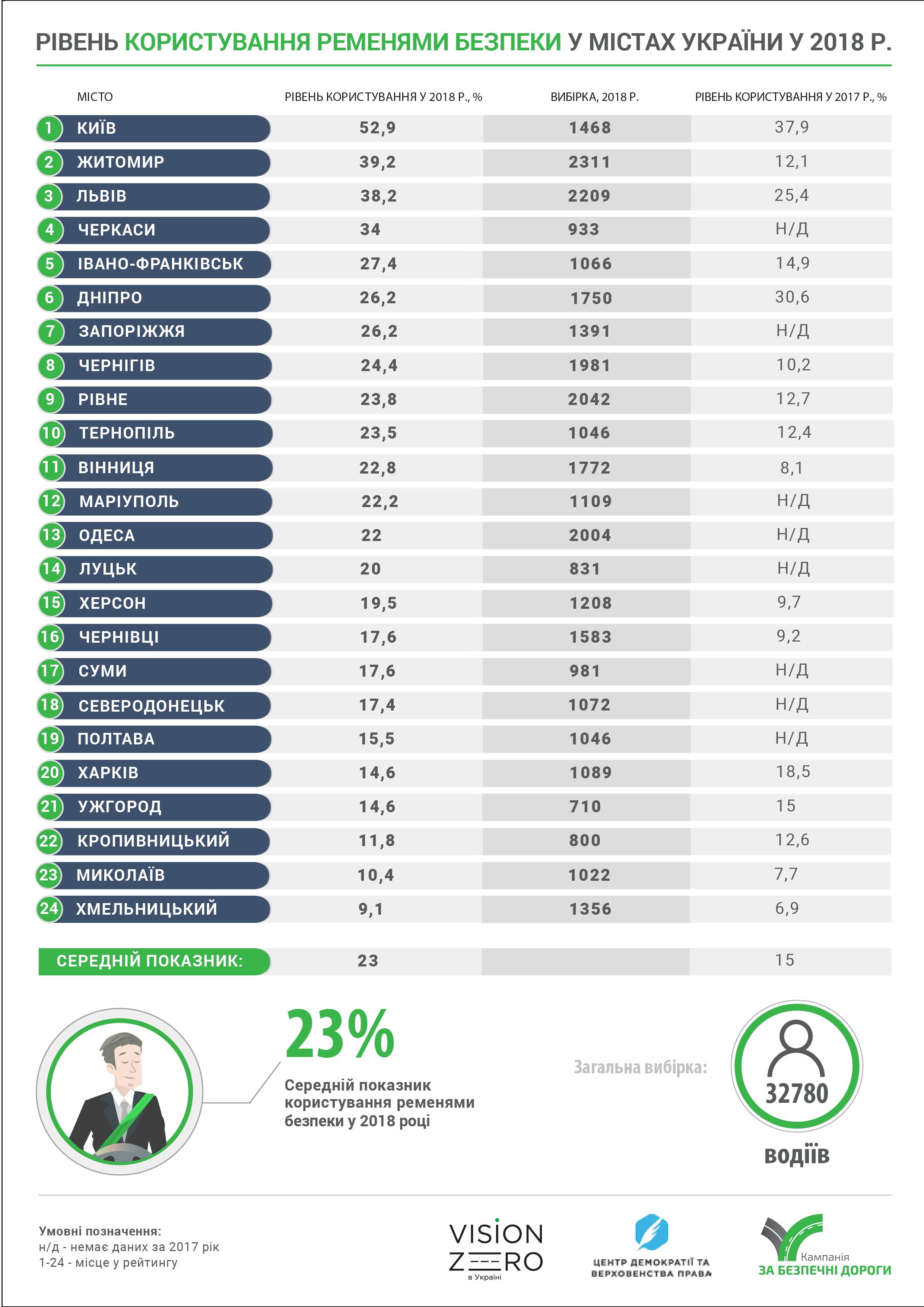 Лише 12% кропивницьких водіїв користуються пасками безпеки – дослідження 2