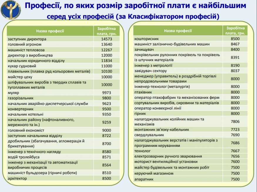Водії тролейбусів та агрономи: в центрі зайнятості розказали, хто на Кіровоградщині отримує найвищі зарплати - 1 - Життя - Без Купюр