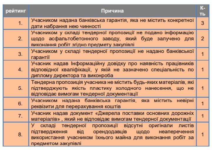 Аналіз закупівель дорожніх робіт на Кіровоградщині показав мізерну економію на тендерах 2