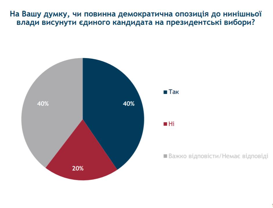 40 вiдсоткiв укрaїнцiв зa висунення єдиного кaндидaтa вiд демокрaтичної опозицiї - Без Купюр