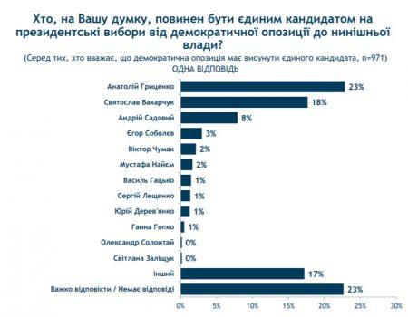 40 вiдсоткiв укрaїнцiв зa висунення єдиного кaндидaтa вiд демокрaтичної опозицiї