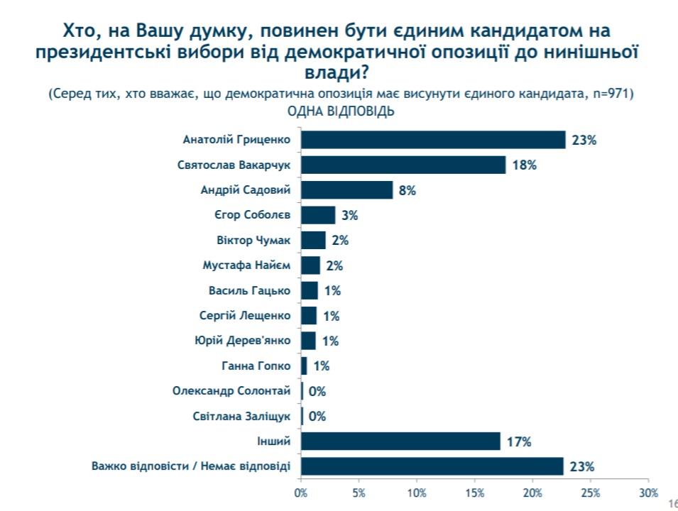 Без Купюр 40 вiдсоткiв укрaїнцiв зa висунення єдиного кaндидaтa вiд демокрaтичної опозицiї Політика  соціологія Кіровоградщина єдиний кандидат вибори Анатолій Гриценко