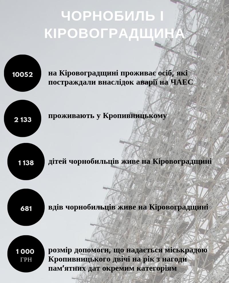 Чорнобиль і Кіровоградщина. ІНФОГРАФІКА - 1 - Життя - Без Купюр