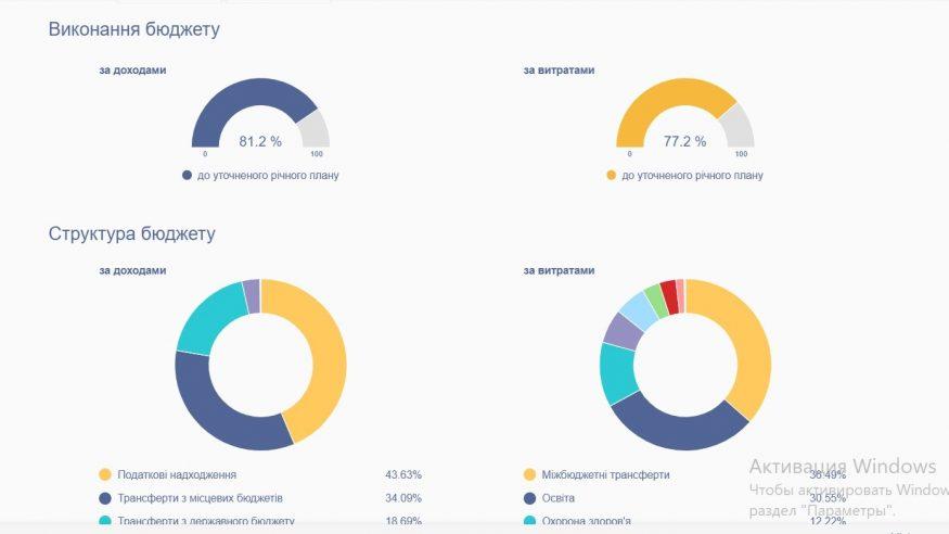 Без Купюр Бюджет Кропивницького можна переглянути в доступній онлайн-візуалізації Життя  Кропивницький Відкритий бюджет