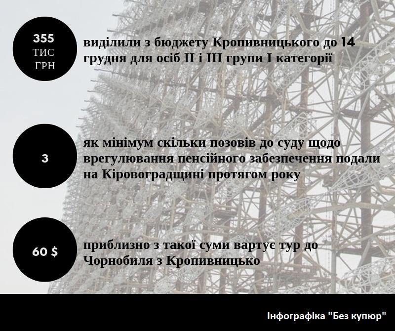 Без Купюр Чорнобиль і Кіровоградщина. ІНФОГРАФІКА Життя  Чорнобиль Кіровоградщина інфографіка