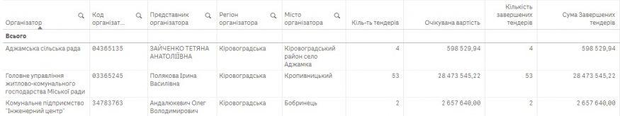 Без Купюр Кропивницька фірма, яку АМКУ ловив на змові, за 3 роки в «бані» отримала замовлень на понад 31 мільйон Закупівлі  ремонт доріг МПП Тарон Кропивницький закупівлі Антимонопольний комітет України