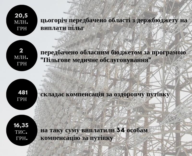 Чорнобиль і Кіровоградщина. ІНФОГРАФІКА - 2 - Життя - Без Купюр